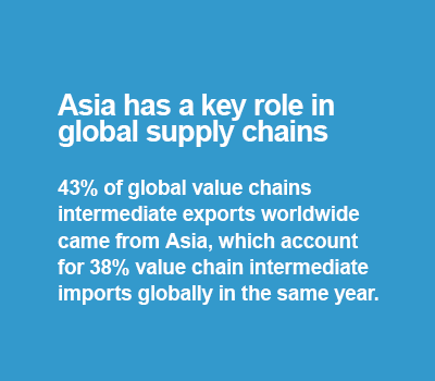 Asia hub fact: did you know